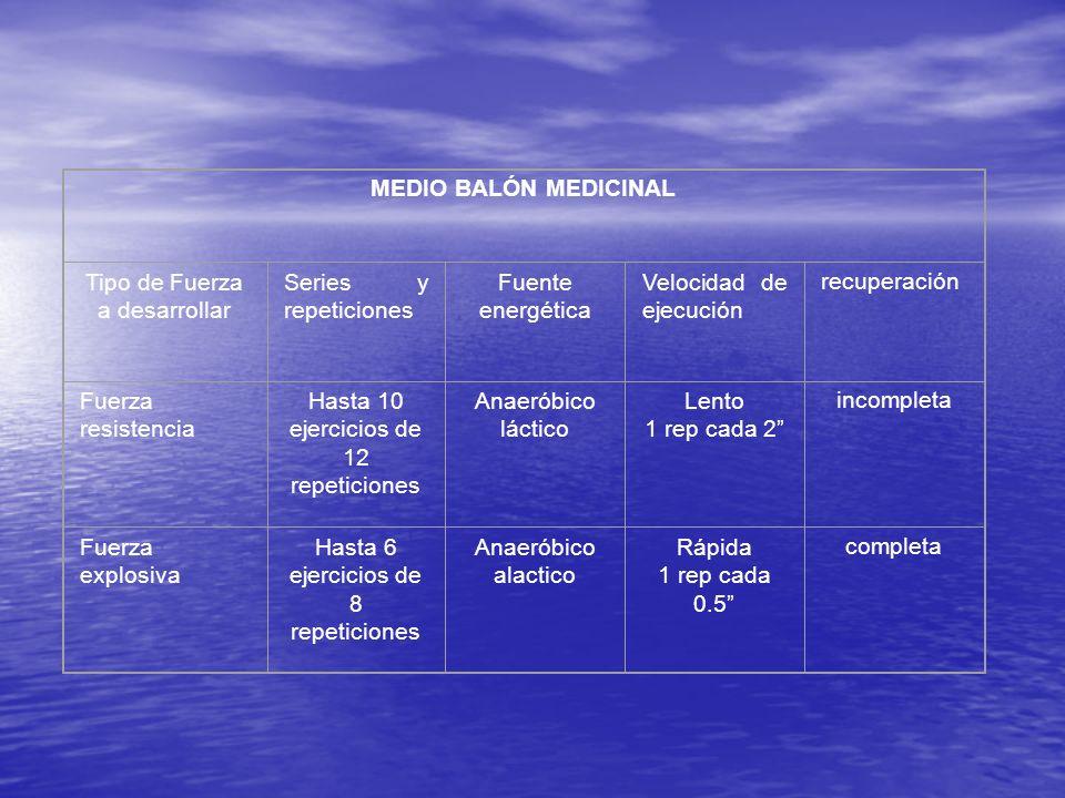 MEDIO BALÓN MEDICINAL Tipo de Fuerza a desarrollar Series y repeticiones Fuente energética Velocidad de ejecución recuperación Fuerza resistencia Hast