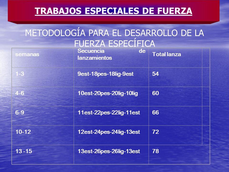 METODOLOGÍA PARA EL DESARROLLO DE LA FUERZA ESPECÍFICA TRABAJOS ESPECIALES DE FUERZA semanas Secuencia de lanzamientos Total lanza 1-39est-18pes-18lig