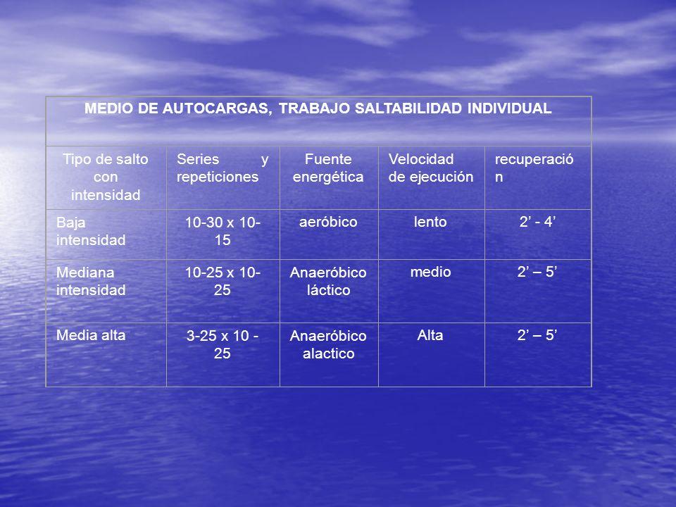 MEDIO DE AUTOCARGAS, TRABAJO SALTABILIDAD INDIVIDUAL Tipo de salto con intensidad Series y repeticiones Fuente energética Velocidad de ejecución recup