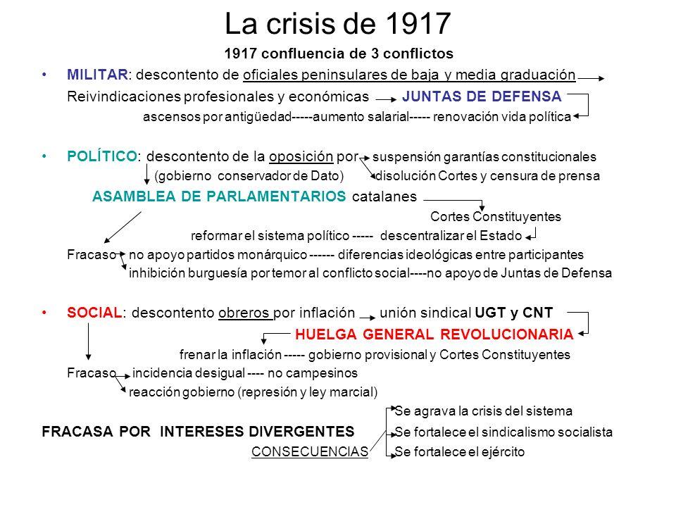 La crisis de 1917 1917 confluencia de 3 conflictos MILITAR: descontento de oficiales peninsulares de baja y media graduación Reivindicaciones profesio