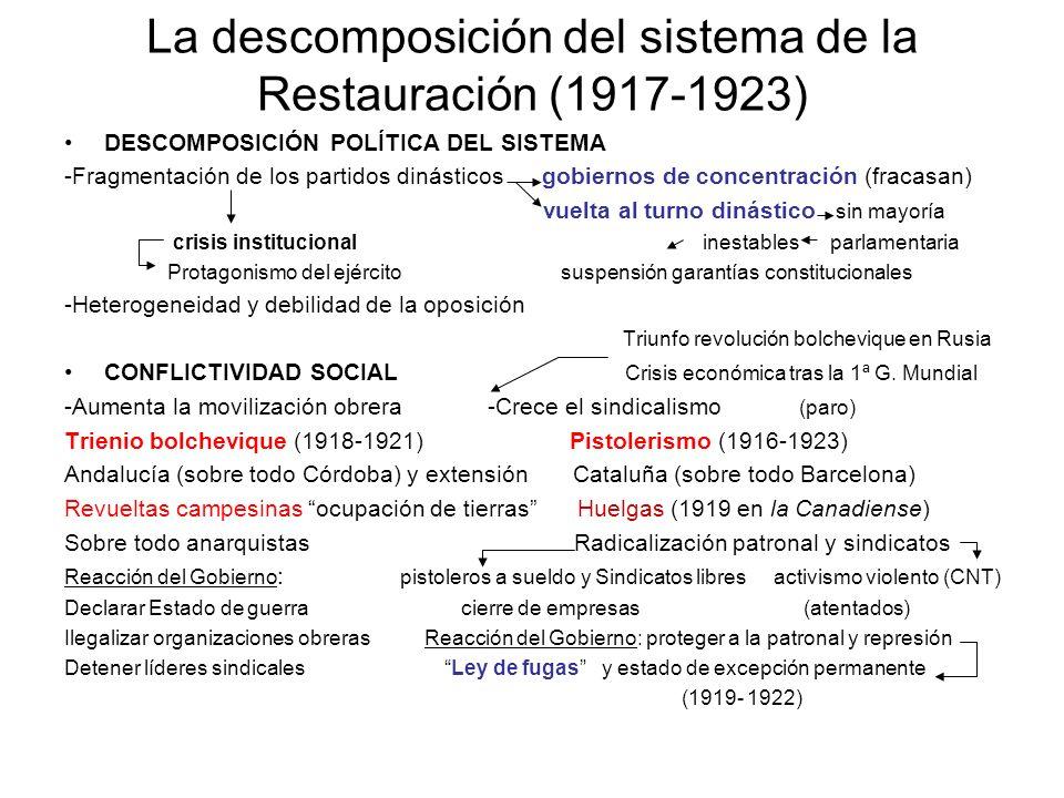 La descomposición del sistema de la Restauración (1917-1923) DESCOMPOSICIÓN POLÍTICA DEL SISTEMA -Fragmentación de los partidos dinásticos gobiernos d