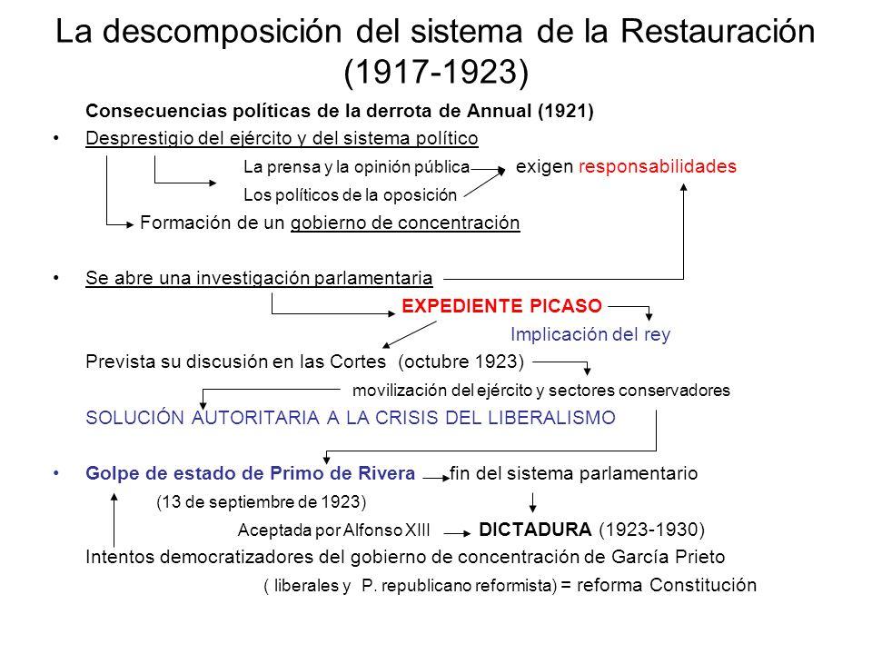 Consecuencias políticas de la derrota de Annual (1921) Desprestigio del ejército y del sistema político La prensa y la opinión pública exigen responsa