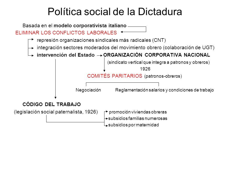 Política social de la Dictadura Basada en el modelo corporativista italiano ELIMINAR LOS CONFLICTOS LABORALES represión organizaciones sindicales más