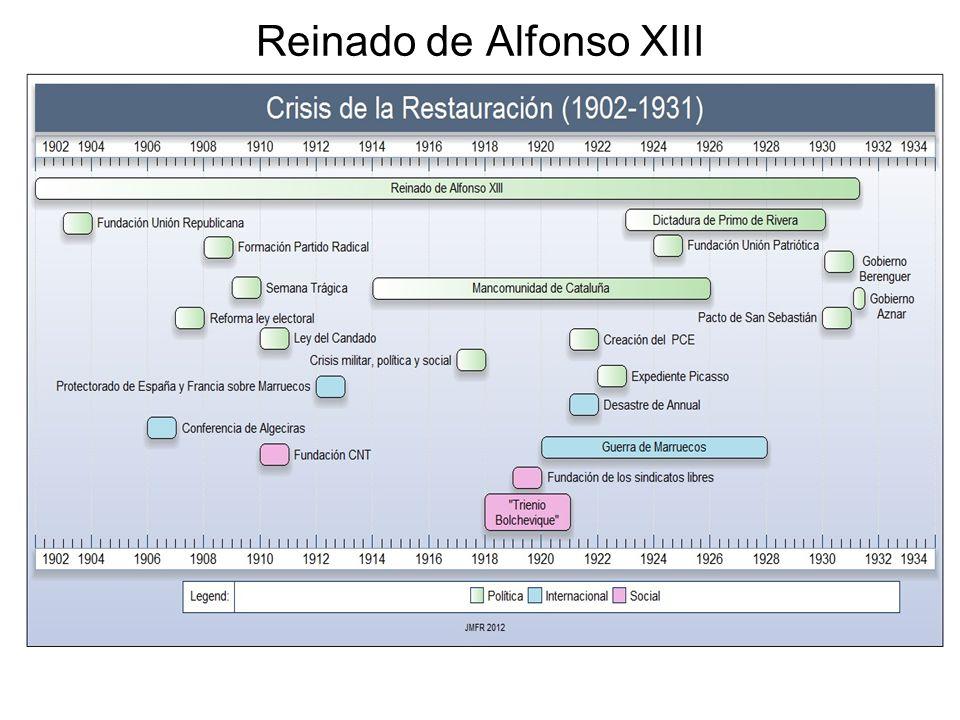 La caída de la dictadura Primo de Rivera, General Berenguer y Almirante Aznar.
