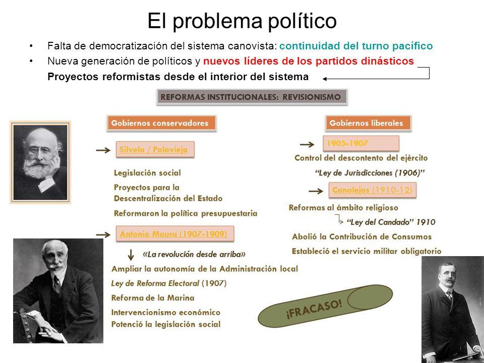 El problema político Falta de democratización del sistema canovista: continuidad del turno pacífico Nueva generación de políticos y nuevos líderes de
