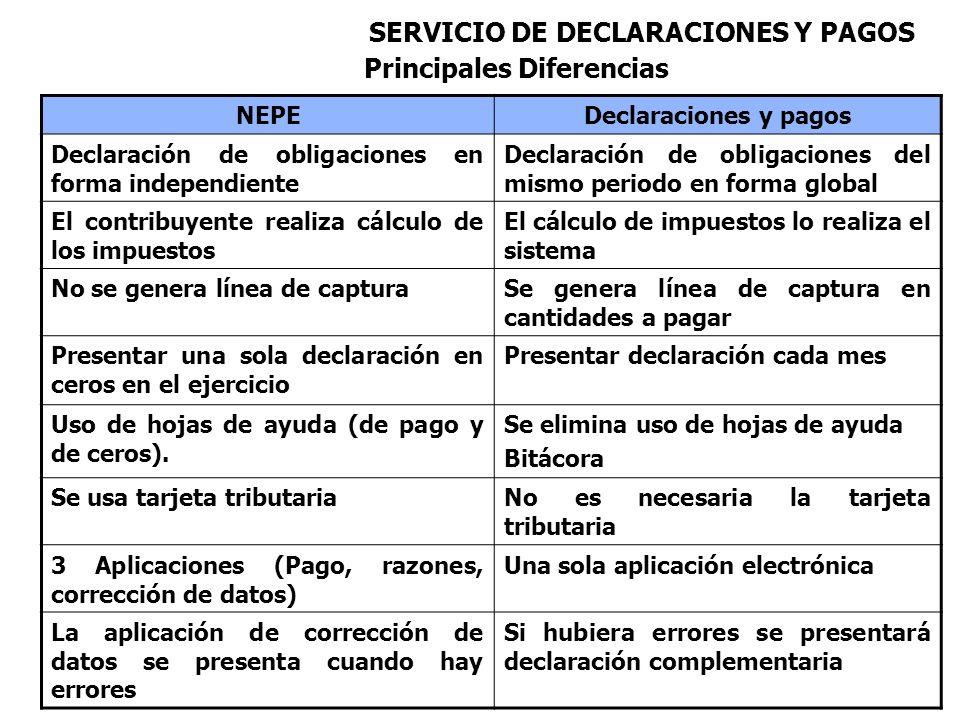 SERVICIO DE DECLARACIONES Y PAGOS NEPEDeclaraciones y pagos Declaración de obligaciones en forma independiente Declaración de obligaciones del mismo p