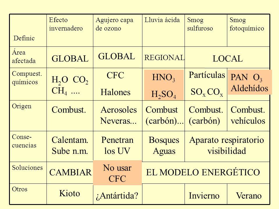 Área afectada Otros Soluciones Conse- cuencias Origen Compuest.