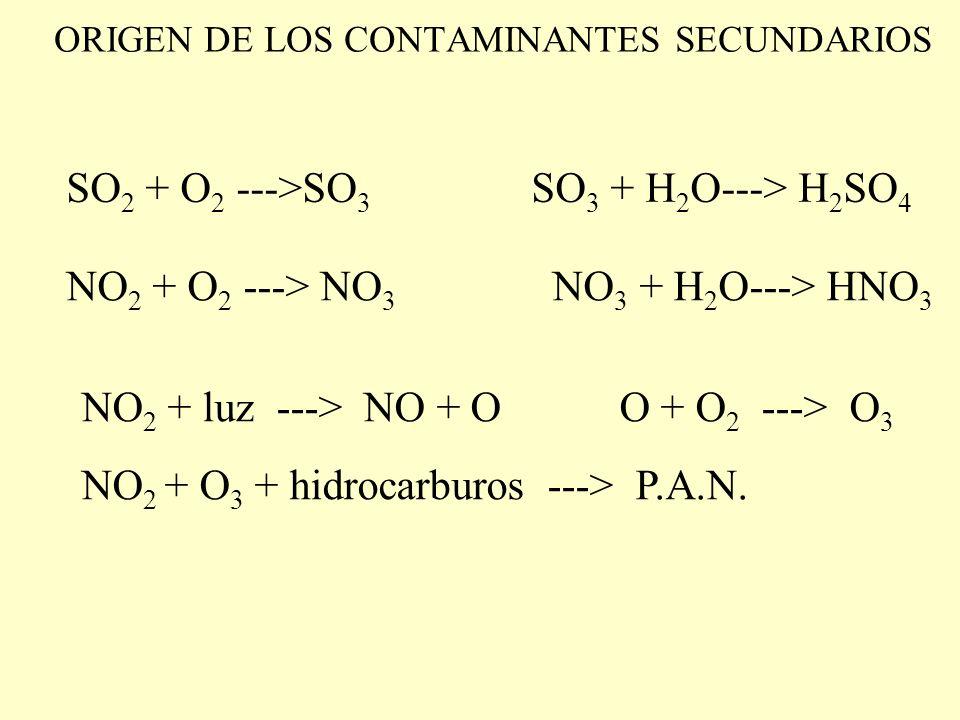 ORIGEN DE LOS CONTAMINANTES SECUNDARIOS SO 2 + O 2 --->SO 3 SO 3 + H 2 O---> H 2 SO 4 NO 2 + O 2 ---> NO 3 NO 3 + H 2 O---> HNO 3 NO 2 + luz ---> NO + O O + O 2 ---> O 3 NO 2 + O 3 + hidrocarburos ---> P.A.N.