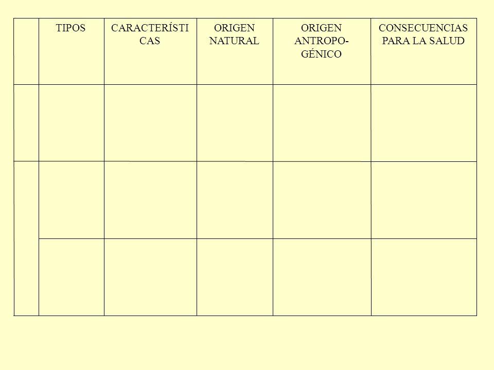CONSECUENCIAS PARA LA SALUD ORIGEN ANTROPO- GÉNICO ORIGEN NATURAL CARACTERÍSTI CAS TIPOS