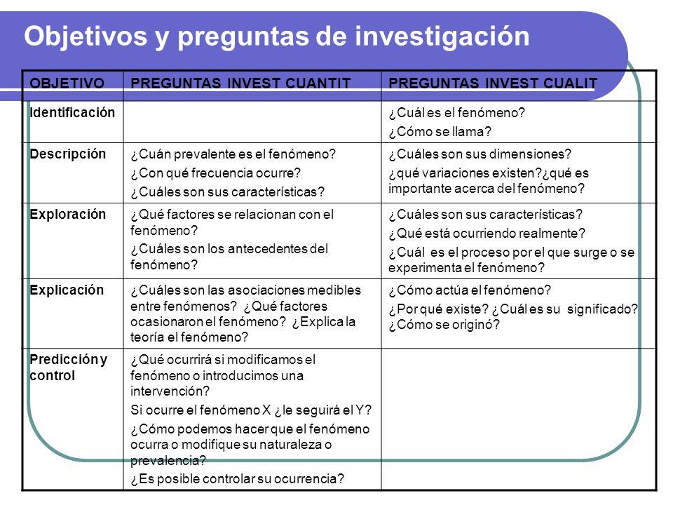 Objetivos y preguntas de investigación OBJETIVOPREGUNTAS INVEST CUANTITPREGUNTAS INVEST CUALIT Identificación¿Cuál es el fenómeno? ¿Cómo se llama? Des