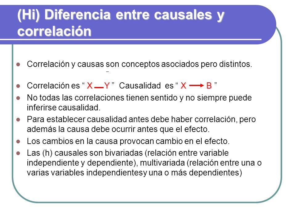 (Hi) Diferencia entre causales y correlación Correlación y causas son conceptos asociados pero distintos. X YX B Correlación es X Y Causalidad es X B