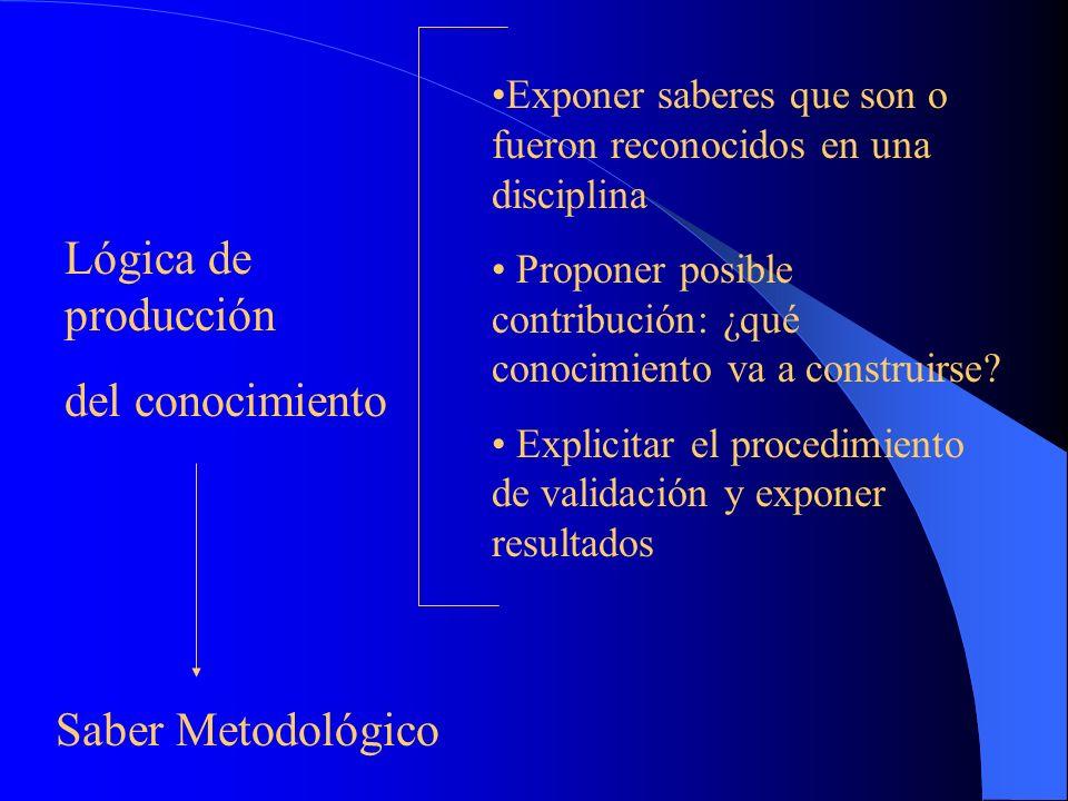 Investigar: actividad intelectual sustentada teóricamente * Tratar aspectos de la disciplina Lógica de * Seguimiento del contenido de las reproducción