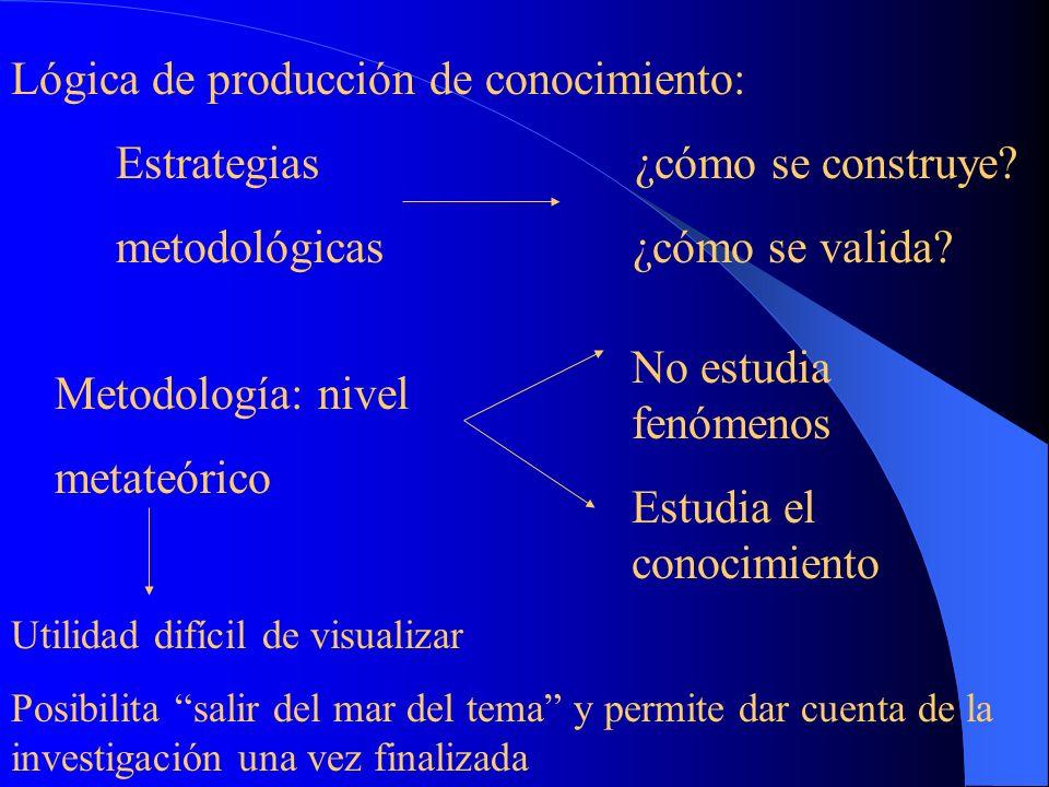 Lógica de producción del conocimiento Exponer saberes que son o fueron reconocidos en una disciplina Proponer posible contribución: ¿qué conocimiento