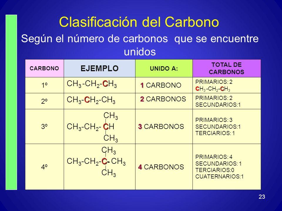 Clasificación del Carbono CARBONO EJEMPLO UNIDO A: TOTAL DE CARBONOS 1º C CH 3 -CH 2 -CH 3 1 1 CARBONO PRIMARIOS: 2 CC CH 3 -CH 2 -CH 3 2º C CH 3 -CH
