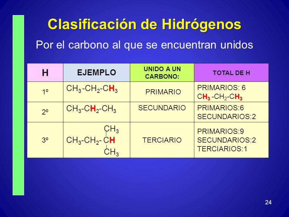 Clasificación de Hidrógenos Por el carbono al que se encuentran unidos 24 H EJEMPLO UNIDO A UN CARBONO: TOTAL DE H 1º H CH 3 -CH 2 -CH 3 PRIMARIO PRIM
