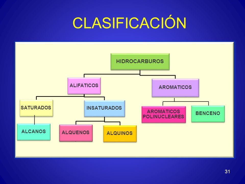 CLASIFICACIÓN 31 HIDROCARBUROS ALIFATICOS SATURADOS ALCANOS INSATURADOS ALQUENOS ALQUINOS AROMATICOS BENCENO AROMATICOS POLINUCLEARES