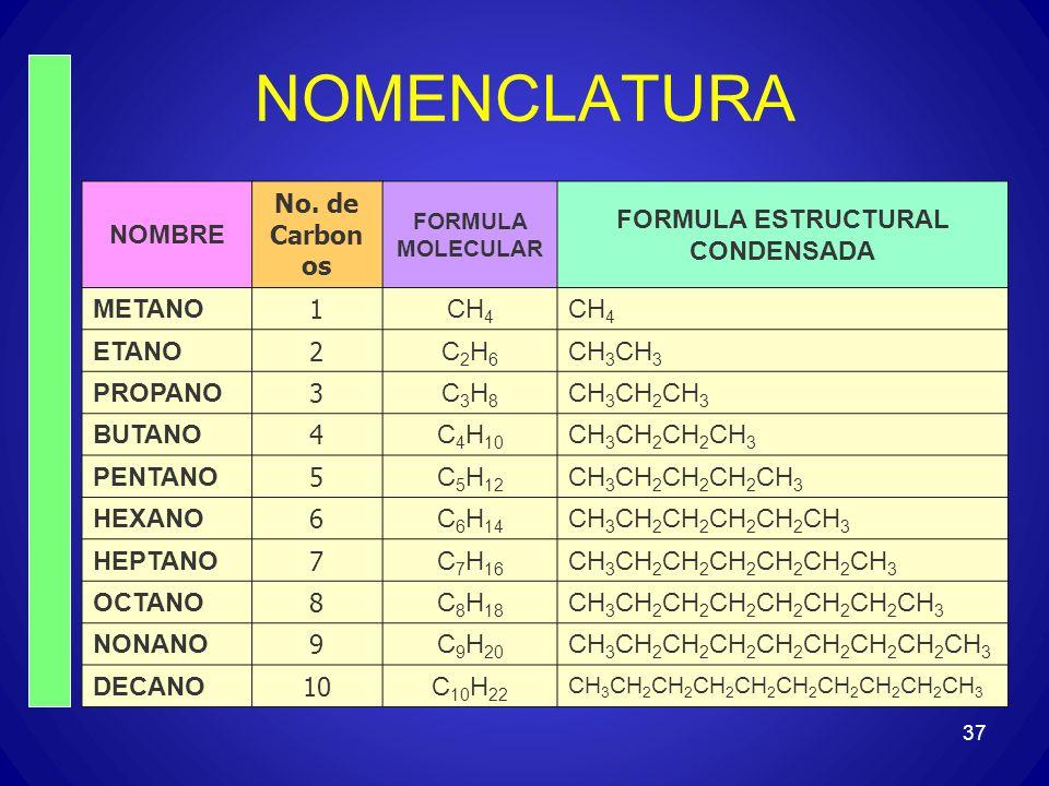 37 NOMENCLATURA NOMBRE No. de Carbon os FORMULA MOLECULAR FORMULA ESTRUCTURAL CONDENSADA METANO 1 CH 4 ETANO 2 C2H6C2H6 CH 3 PROPANO 3 C3H8C3H8 CH 3 C