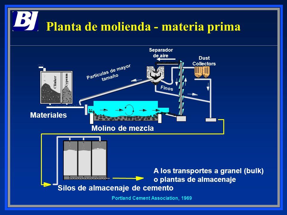 Planta de molienda - materia prima Dust Collectors Materiales Clinker Gypsum Portland Cement Association, 1969 Finos A los transportes a granel (bulk)