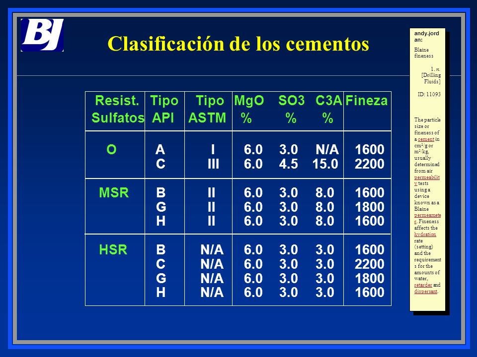 Clasificación de los cementos andy.jord an: Blaine fineness 1. n. [Drilling Fluids] ID: 11093 The particle size or fineness of a cement in cm 2 /g or