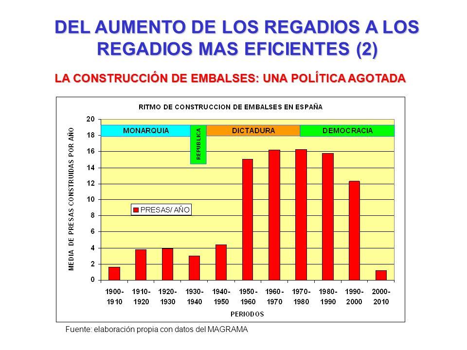 DEL AUMENTO DE LOS REGADIOS A LOS REGADIOS MAS EFICIENTES (2) LA CONSTRUCCIÓN DE EMBALSES: UNA POLÍTICA AGOTADA Fuente: elaboración propia con datos d