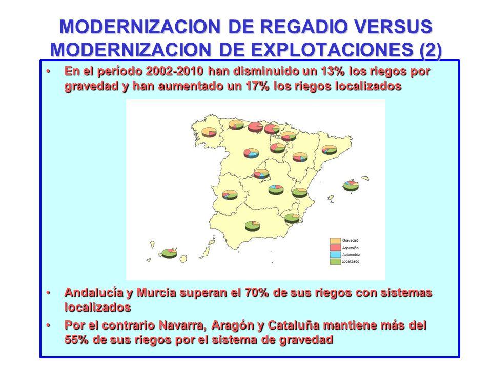 En el período 2002-2010 han disminuido un 13% los riegos por gravedad y han aumentado un 17% los riegos localizadosEn el período 2002-2010 han disminu
