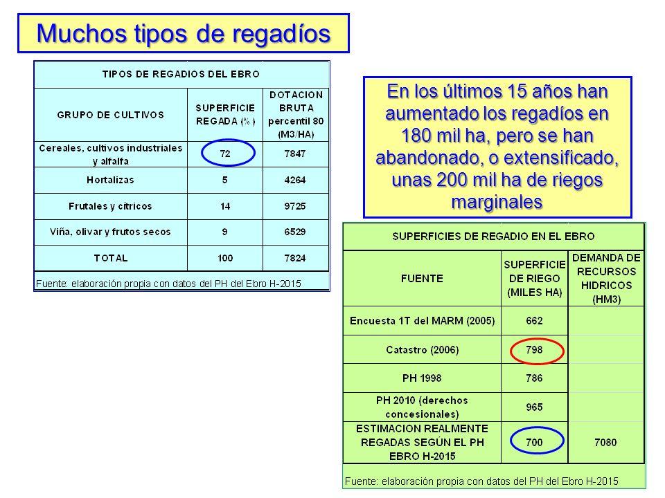 DEL AUMENTO DE LOS REGADIOS A LOS REGADIOS MAS EFICIENTES (2) LA CONSTRUCCIÓN DE EMBALSES: UNA POLÍTICA AGOTADA Fuente: elaboración propia con datos del MAGRAMA