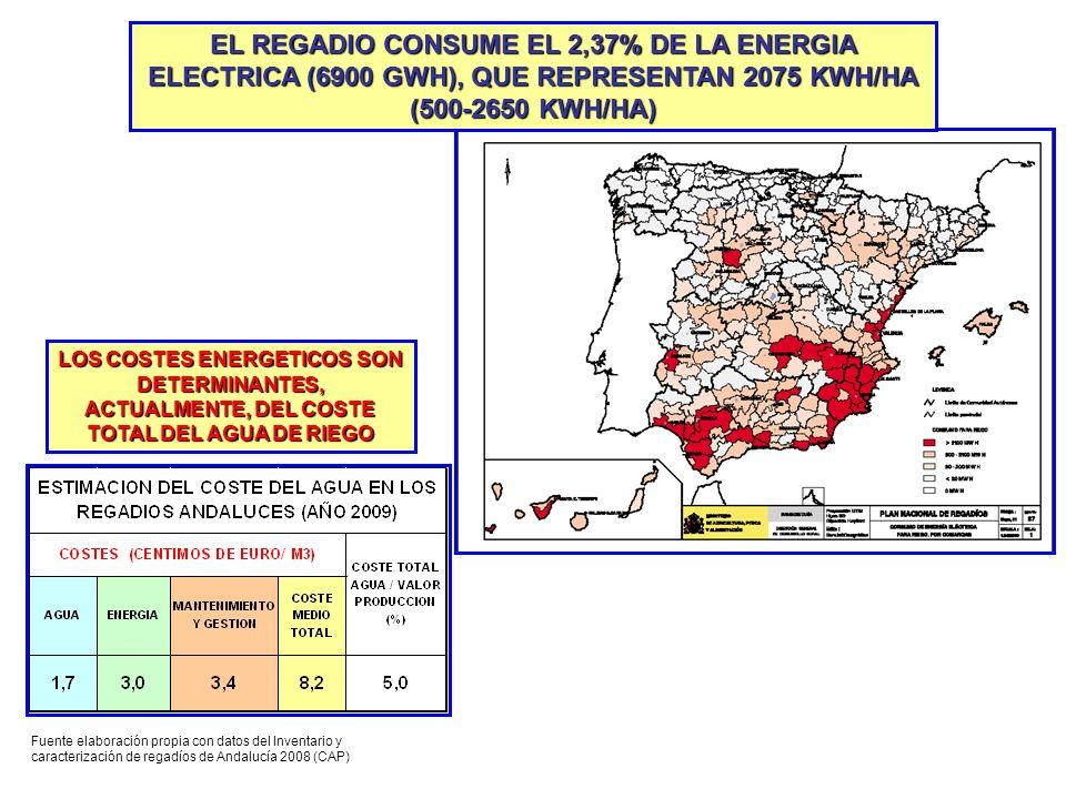 EL REGADIO CONSUME EL 2,37% DE LA ENERGIA ELECTRICA (6900 GWH), QUE REPRESENTAN 2075 KWH/HA (500-2650 KWH/HA) LOS COSTES ENERGETICOS SON DETERMINANTES