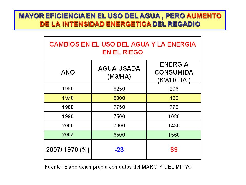MAYOR EFICIENCIA EN EL USO DEL AGUA, PERO AUMENTO DE LA INTENSIDAD ENERGETICA DEL REGADIO