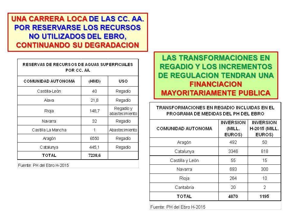 LOS REGADIOS DE NAVARRA (2011) Fuente: Embalse de Itoiz, canal de Navarra y su zona regable – Gobierno de Navarra (2011) Del embalse de Yesa dependen casi 30 mil ha de regadío en Navarra EL PLAN HIDROLOGICO DEL EBRO PROPONE AUMENTAR 74 MIL HA DE REGADIO AL H-2027, Y CASI LA MITAD DE ELLAS AL H-2015