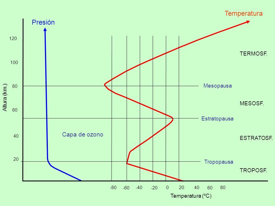 Presión Temperatura 120 100 80 60 40 20 Altura (km.) -80-40 -60 0 -20 20 60 4080 Temperatura (ºC) Tropopausa Estratopausa Mesopausa TROPOSF.