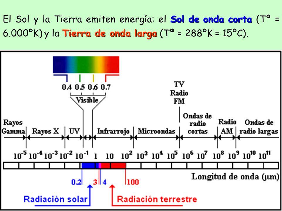 El Sol y la Tierra emiten energía: el S SS Sol de onda corta (Tª = 6.000ºK) y la T TT Tierra de onda larga (Tª = 288ºK = 15ºC).