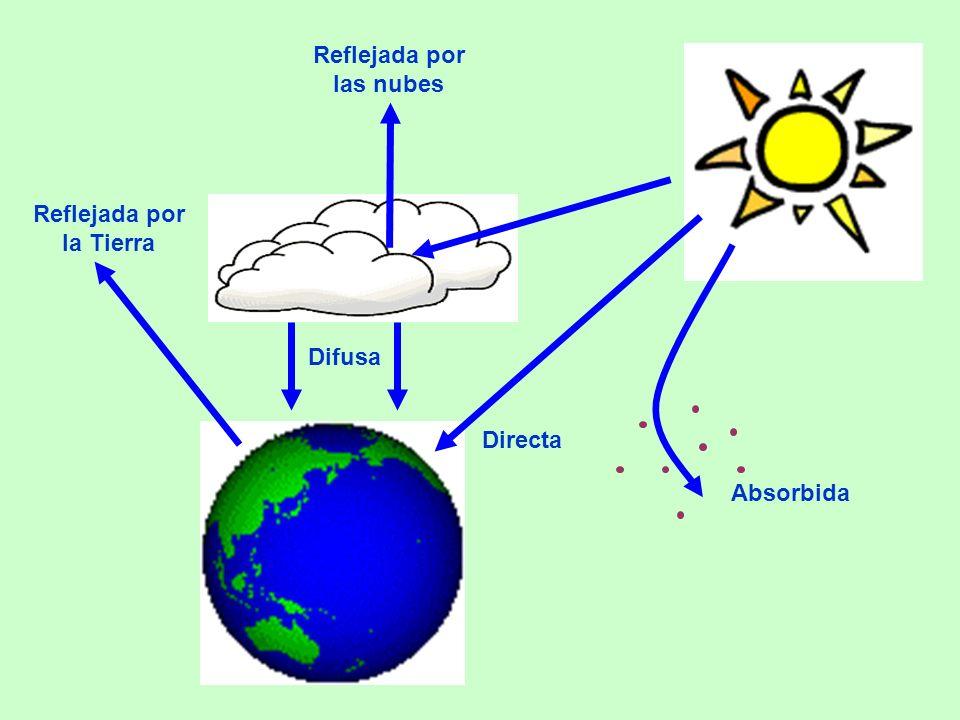 Directa Difusa Absorbida Reflejada por las nubes Reflejada por la Tierra