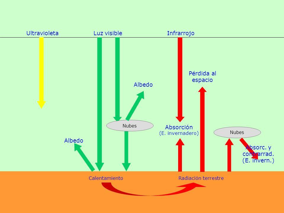 Luz visibleUltravioletaInfrarrojo Nubes Albedo CalentamientoRadiación terrestre Absorción (E.