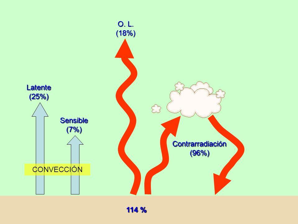 Latente (25%) Sensible (7%) CONVECCIÓN O. L. (18%) Contrarradiación (96%) 114 %