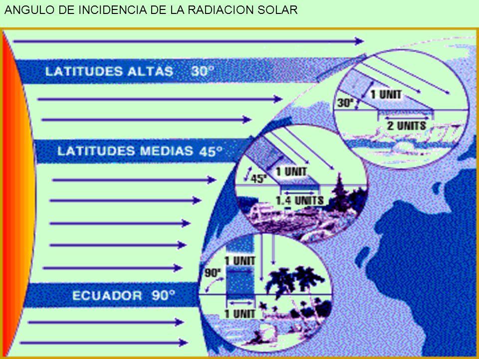 ANGULO DE INCIDENCIA DE LA RADIACION SOLAR