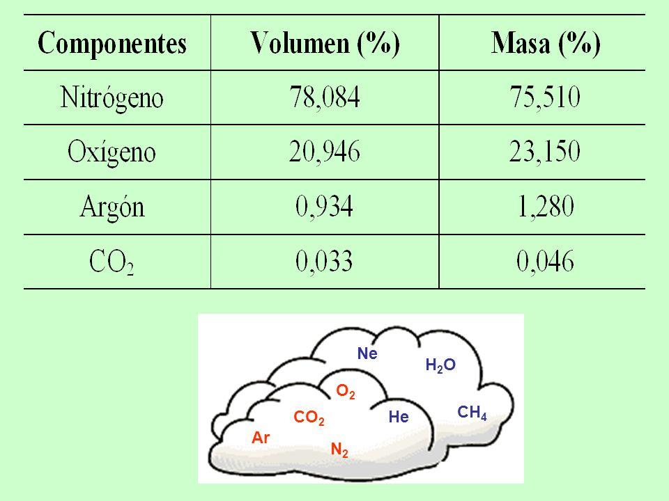 N2N2 O2O2 CH 4 H2OH2O Ar Ne HeCO 2