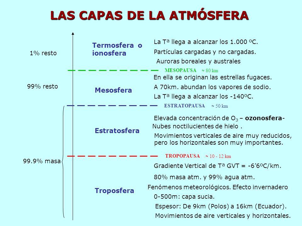 Troposfera Estratosfera Elevada concentración de O 3 – ozonosfera- Nubes noctilucientes de hielo.