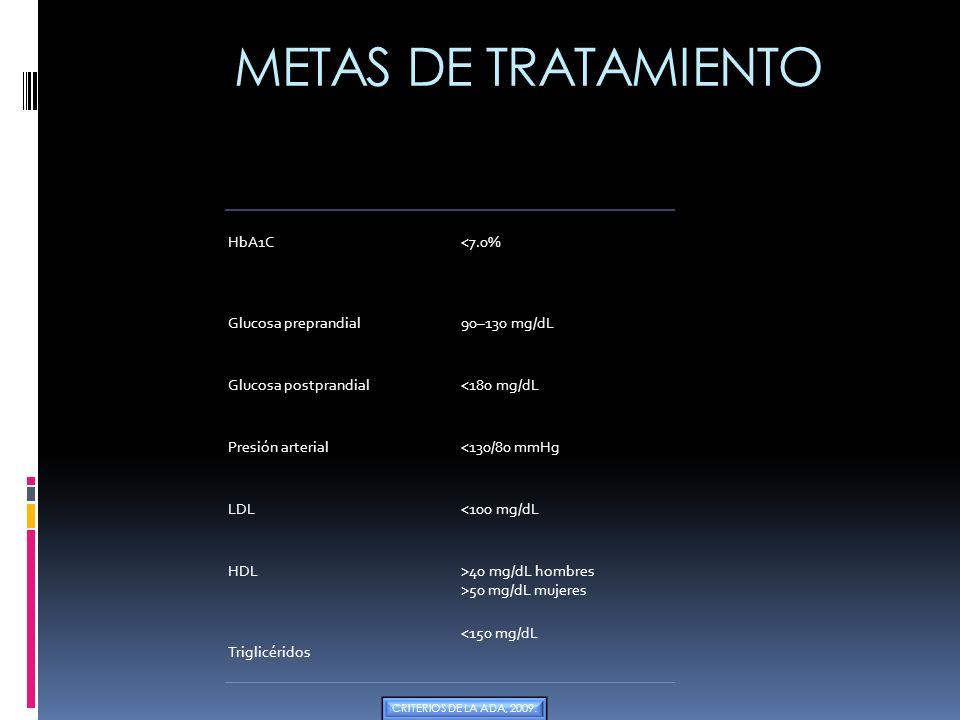 METAS DE TRATAMIENTO HbA1C<7.0% Glucosa preprandial90–130 mg/dL Glucosa postprandial<180 mg/dL Presión arterial<130/80 mmHg LDL<100 mg/dL HDL>40 mg/dL