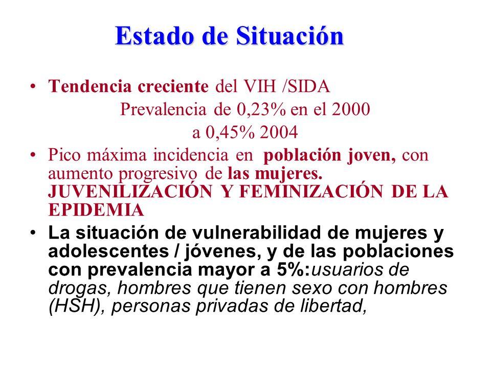 Estado de Situación Tendencia creciente del VIH /SIDA Prevalencia de 0,23% en el 2000 a 0,45% 2004 Pico máxima incidencia en población joven, con aumento progresivo de las mujeres.