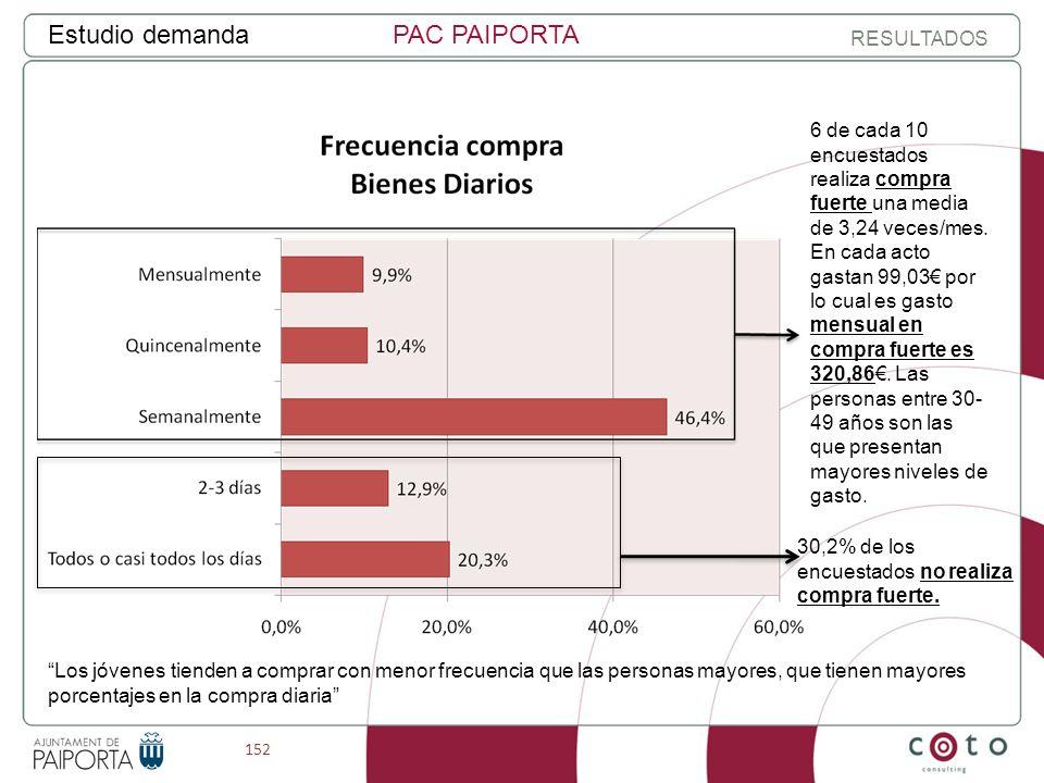 152 Estudio demandaPAC PAIPORTA RESULTADOS 30,2% de los encuestados no realiza compra fuerte.