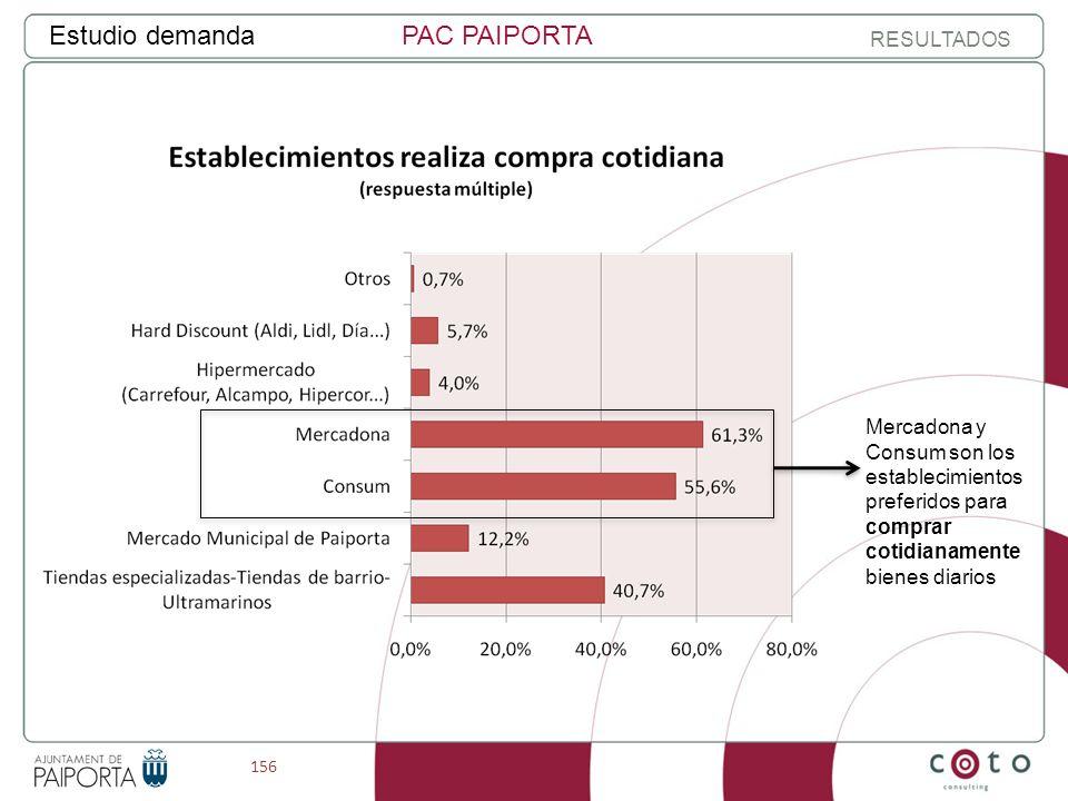 156 Estudio demandaPAC PAIPORTA RESULTADOS Mercadona y Consum son los establecimientos preferidos para comprar cotidianamente bienes diarios