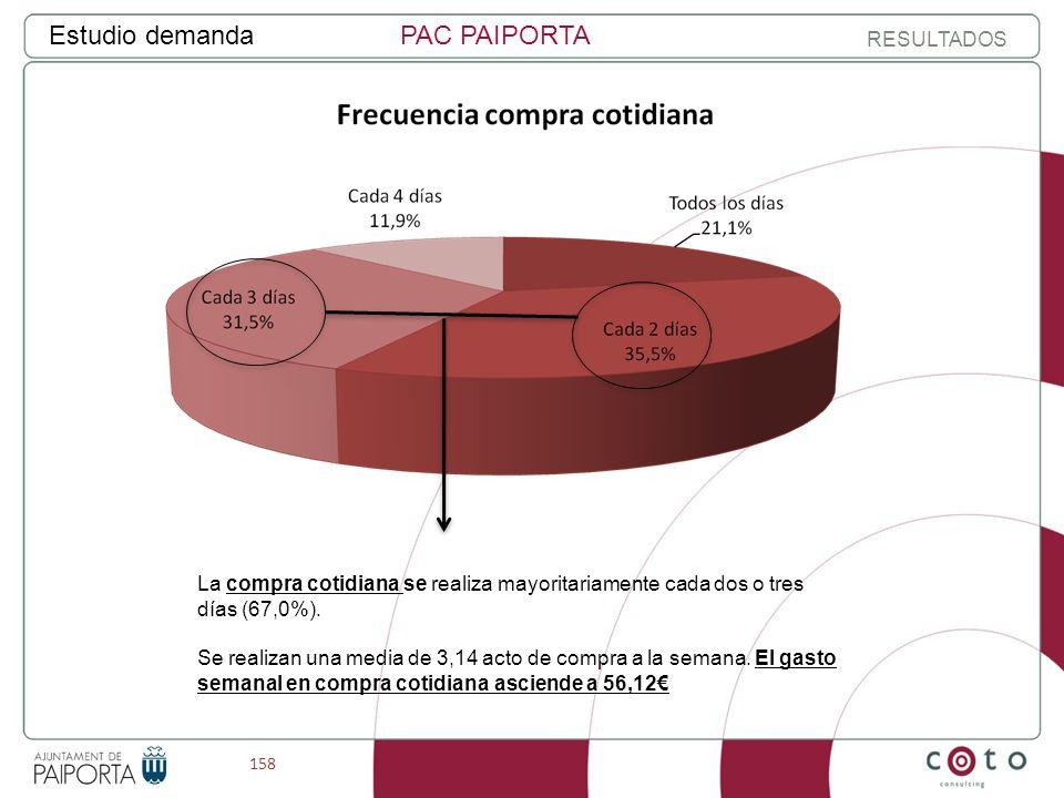 158 Estudio demandaPAC PAIPORTA RESULTADOS La compra cotidiana se realiza mayoritariamente cada dos o tres días (67,0%).
