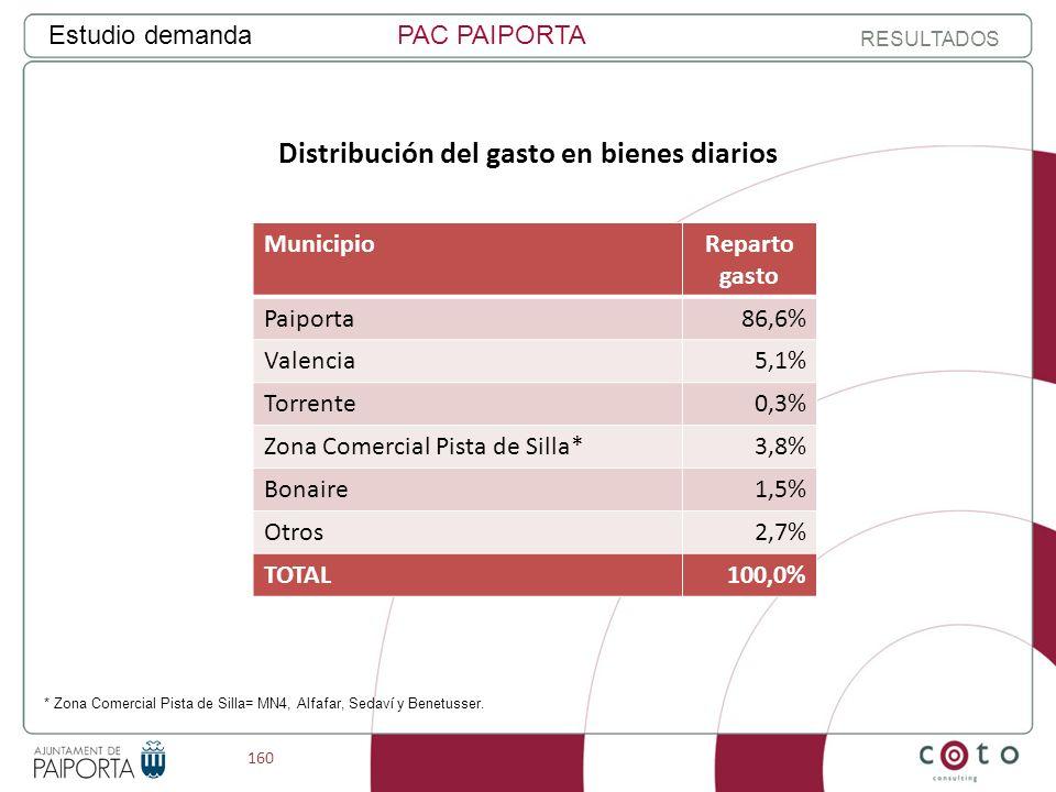 160 Estudio demandaPAC PAIPORTA RESULTADOS Distribución del gasto en bienes diarios MunicipioReparto gasto Paiporta86,6% Valencia5,1% Torrente0,3% Zona Comercial Pista de Silla*3,8% Bonaire1,5% Otros2,7% TOTAL100,0% * Zona Comercial Pista de Silla= MN4, Alfafar, Sedaví y Benetusser.