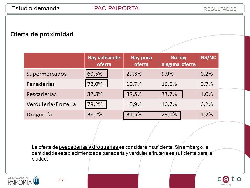 161 Estudio demandaPAC PAIPORTA RESULTADOS Oferta de proximidad Hay suficiente oferta Hay poca oferta No hay ninguna oferta NS/NC Supermercados60,5%29,3%9,9%0,2% Panaderías72,0%10,7%16,6%0,7% Pescaderías32,8%32,5%33,7%1,0% Verdulería/Frutería78,2%10,9%10,7%0,2% Droguería38,2%31,5%29,0%1,2% La oferta de pescaderías y droguerías es considera insuficiente.
