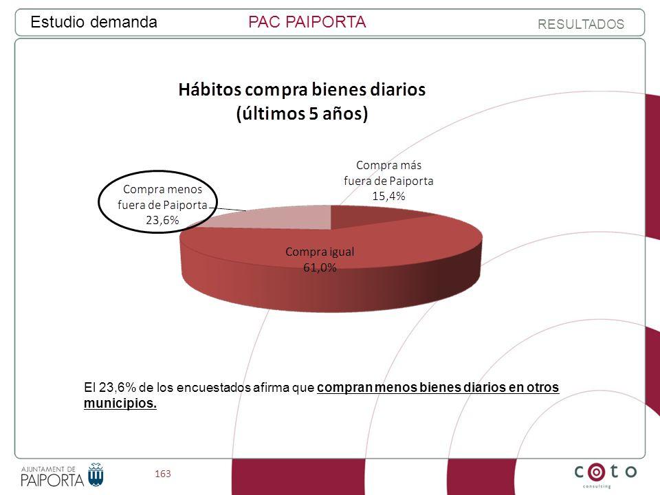 163 Estudio demandaPAC PAIPORTA RESULTADOS El 23,6% de los encuestados afirma que compran menos bienes diarios en otros municipios.