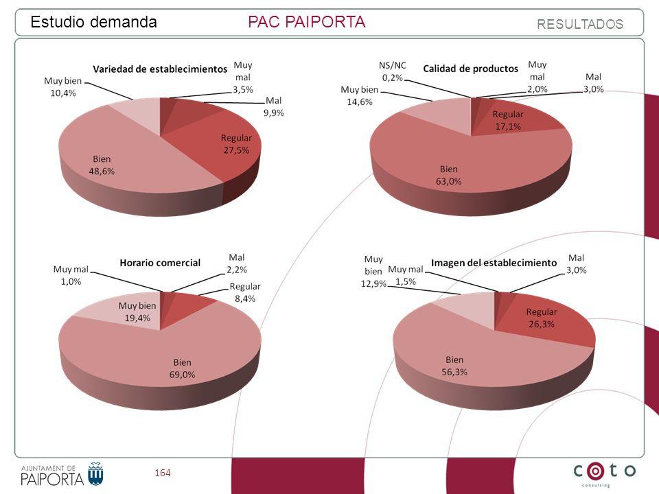 164 Estudio demandaPAC PAIPORTA RESULTADOS