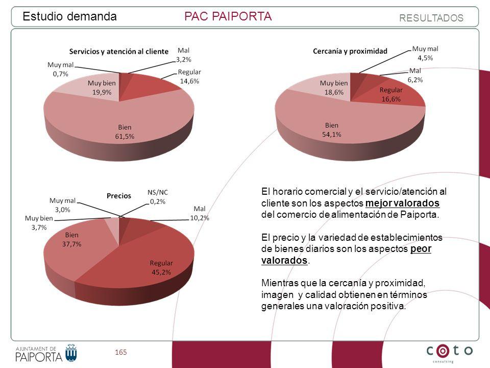 165 Estudio demandaPAC PAIPORTA RESULTADOS El horario comercial y el servicio/atención al cliente son los aspectos mejor valorados del comercio de alimentación de Paiporta.