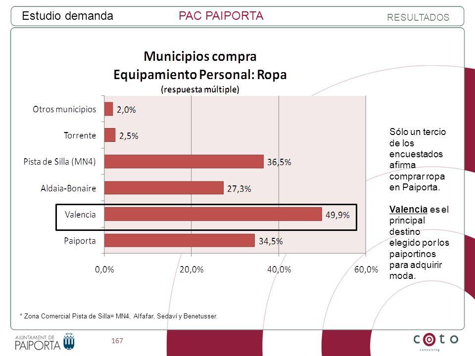 167 Estudio demandaPAC PAIPORTA RESULTADOS Sólo un tercio de los encuestados afirma comprar ropa en Paiporta.