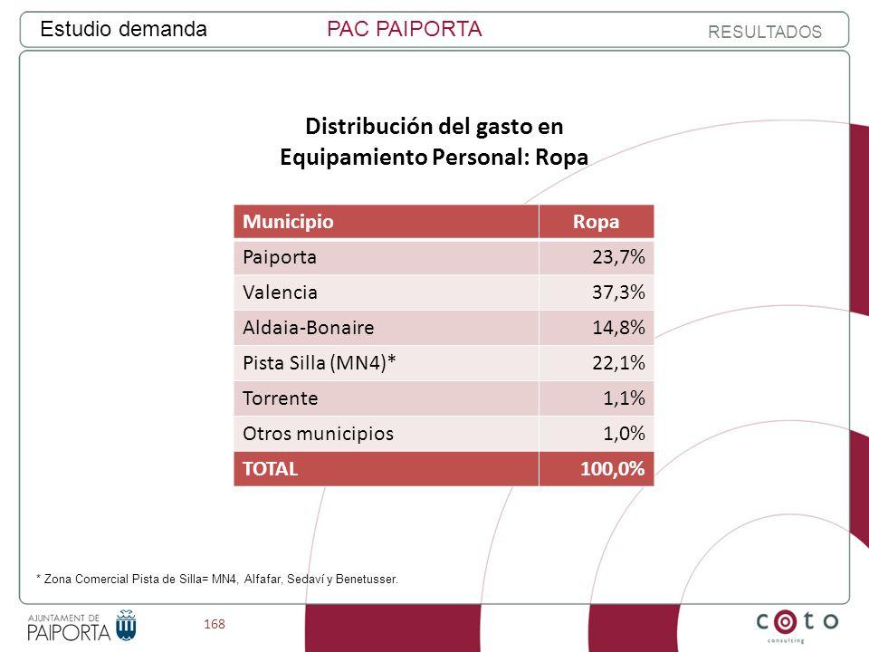 168 Estudio demandaPAC PAIPORTA RESULTADOS Distribución del gasto en Equipamiento Personal: Ropa MunicipioRopa Paiporta23,7% Valencia37,3% Aldaia-Bonaire14,8% Pista Silla (MN4)*22,1% Torrente1,1% Otros municipios1,0% TOTAL100,0% * Zona Comercial Pista de Silla= MN4, Alfafar, Sedaví y Benetusser.