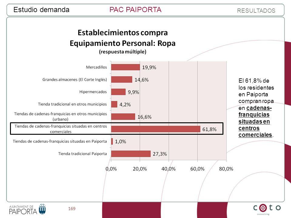 169 Estudio demandaPAC PAIPORTA RESULTADOS El 61,8% de los residentes en Paiporta compran ropa en cadenas- franquicias situadas en centros comerciales.